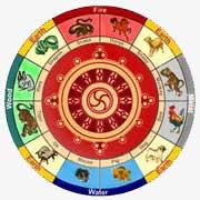 Тибетский гороскоп по датам рождения