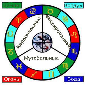 Гороскоп стихии кто какой знак зодиака